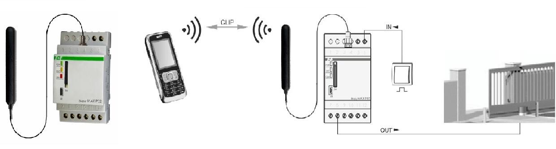 сообщений по каналу GSM в